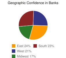 Geographic Confidence in Banks