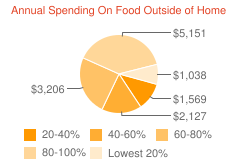 Annual Spending On Food Outside of Home