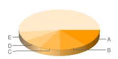 多く使われているタググラフ