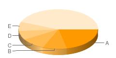 ブックマークの多いサイトグラフ