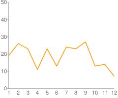月別ブックマーク数グラフ