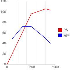 S5-DPTS型のエンジン性能曲線図もどき