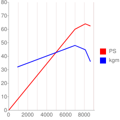 E07A型のエンジン性能曲線図もどき