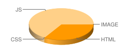yiguqi.com's pie chart for loading time of files