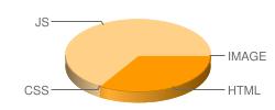 yiguqi.com's pie chart for loading time of files