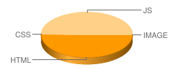 cerita-sex.org's pie chart for loading time of files