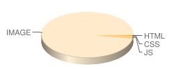pornorama.com's pie chart for loading time of files