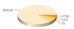 vipth3.com's pie chart for loading time of files