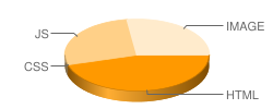 yyfenzu.com's pie chart for loading time of files