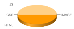 yiguqi.com's pie chart for number of files