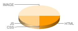 zm26.com's pie chart for number of files
