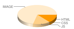 yyfenzu.com's pie chart for number of files