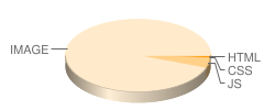 pornorama.com's pie chart for number of files