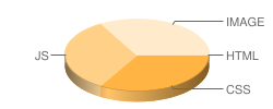 yahoo.com's pie chart for number of files
