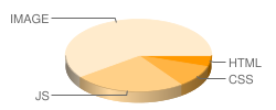 augsburg-models.com's pie chart for number of files