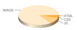 vipth3.com's pie chart for number of files