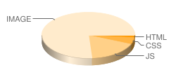 sex.39.net's pie chart for number of files