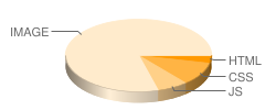 zjfydj.com's pie chart for number of files