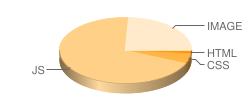 stackoverflow.com's pie chart for number of files