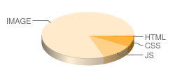ferreteriaferrival.es's pie chart for number of files