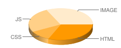 yunhaowj.taobao.com's pie chart for loading time of files