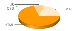 zm26.com's pie chart for loading time of files