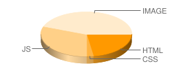 sh.tsyouxi.cn's pie chart for loading time of files