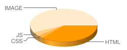 zjfydj.com's pie chart for loading time of files