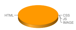 666813.com's pie chart for loading time of files