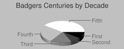 Pie chart of Badgers centuries by decade
