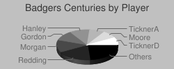 Pie chart of Badgers centuries by player