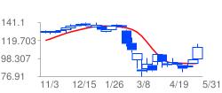 JPMの高値予:107.3 安値予:97.8