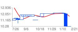 MAEOYの高値予:9.62 安値予:9.07