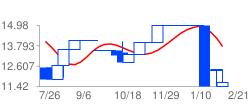 RRETYの高値予:10.69 安値予:11.76