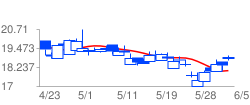 SGAPYの高値予:18.83 安値予:18.03