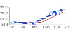 GSの高値予:326.4 安値予:326.9