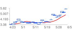 RNLSYの高値予:5.627 安値予:5.463