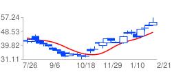 XOMの高値予:55.05 安値予:55.57