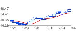 XOMの高値予:57.86 安値予:55.76