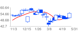 TSMの高値予:51.17 安値予:50.1