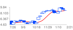 RNLSYの高値予:9.65 安値予:9.53