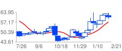 INTCの高値予:65.8 安値予:63.03