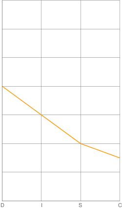 [Hình ảnh: chart?chs=250x429&chd=t:57.12,42.84,...hl=D|I|S|C]