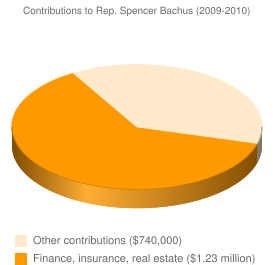Contributions to Rep. Spencer Bachus (2009-2010)