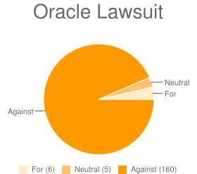 Oracle Lawsuit Poll