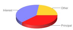 Mortgage Balance Chart