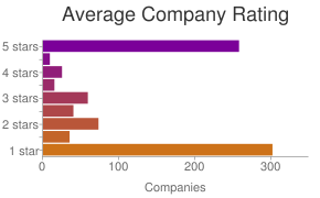 Breakout of property management company ratings on Yahoo Local