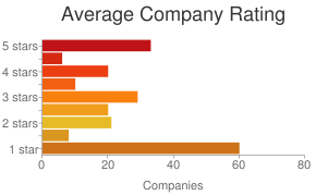 Breakout of property management company ratings on Yelp