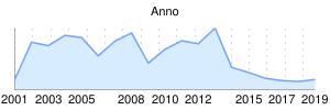 grafico anno - clicca per ingrandire
