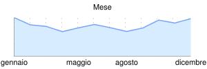 grafico mese - clicca per ingrandire